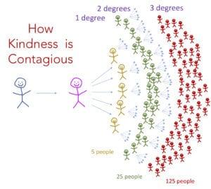 Kindness Curriculum Shown To Improve >> Kindness David R Hamilton Phd